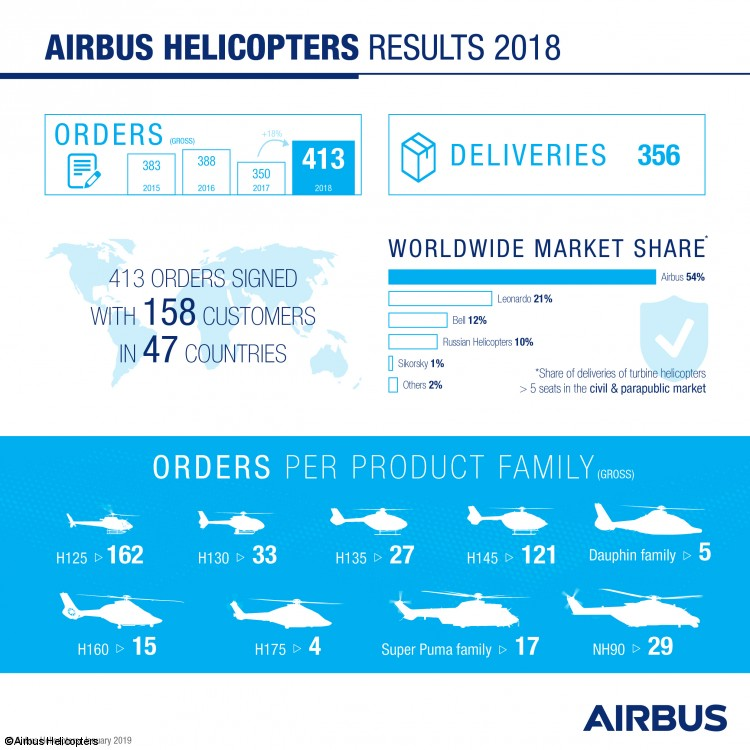 Airbus Helicopters sees strong sales increase in 2018